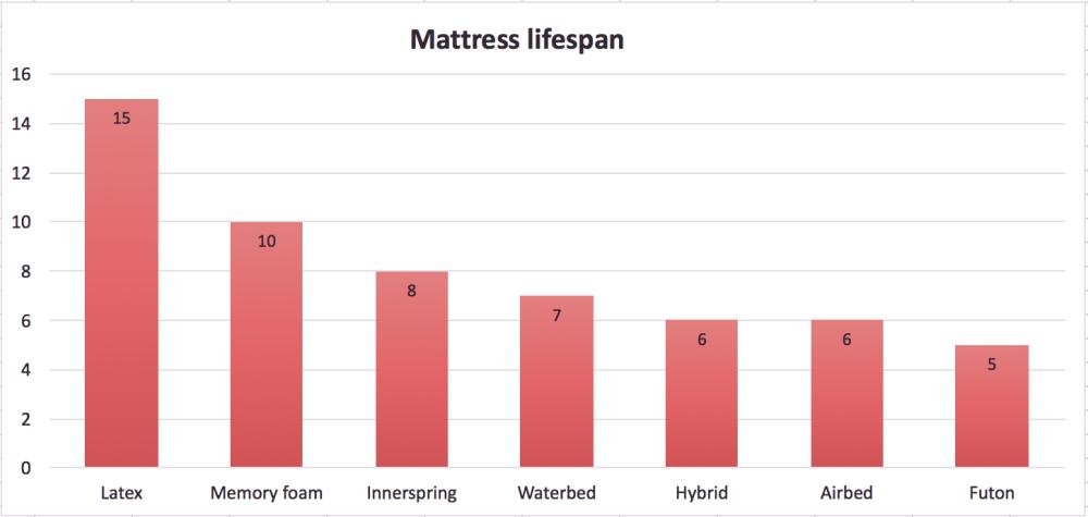how long does a mattress last broken down by mattress type